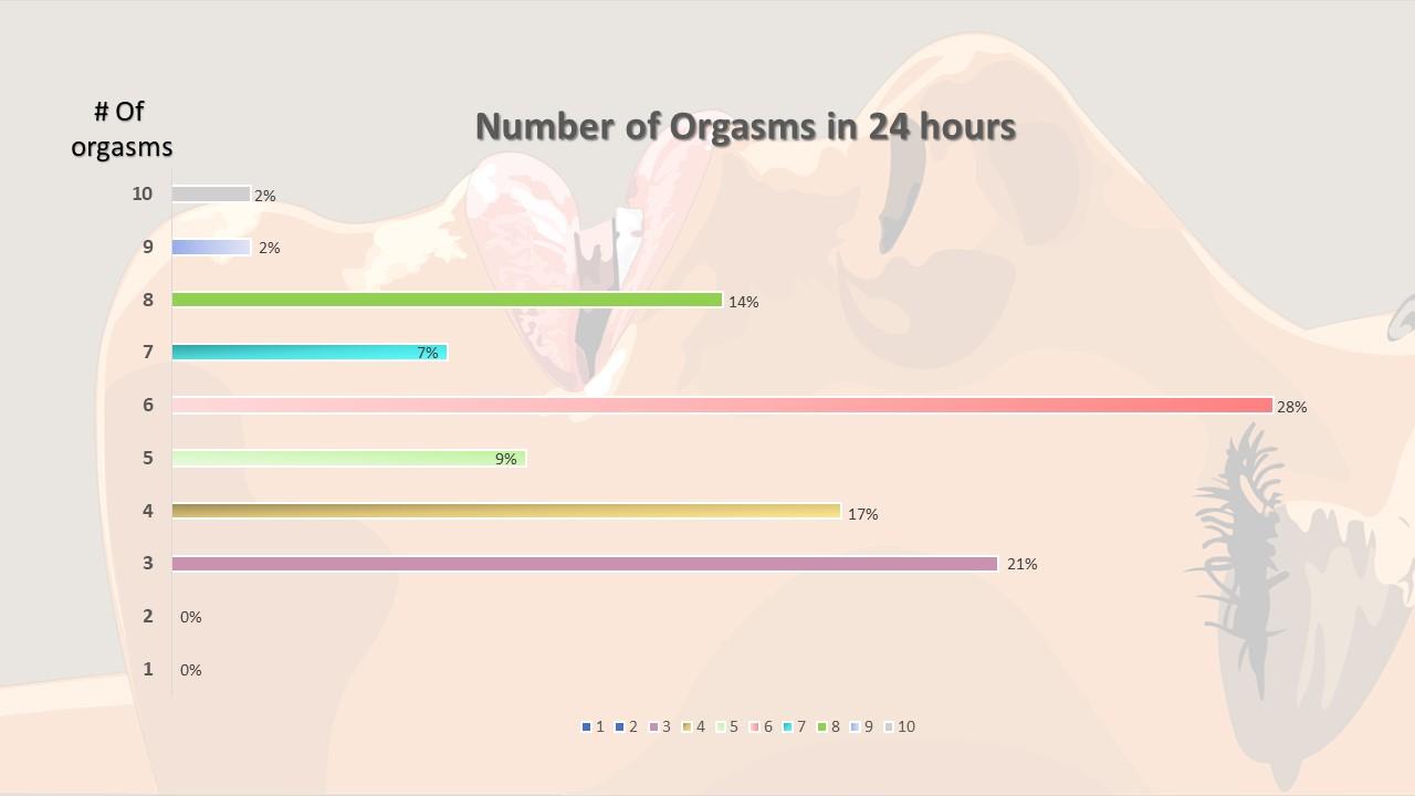 Orgasm Marathon